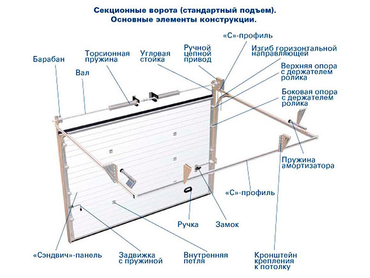 Как установить секционные ворота своими руками
